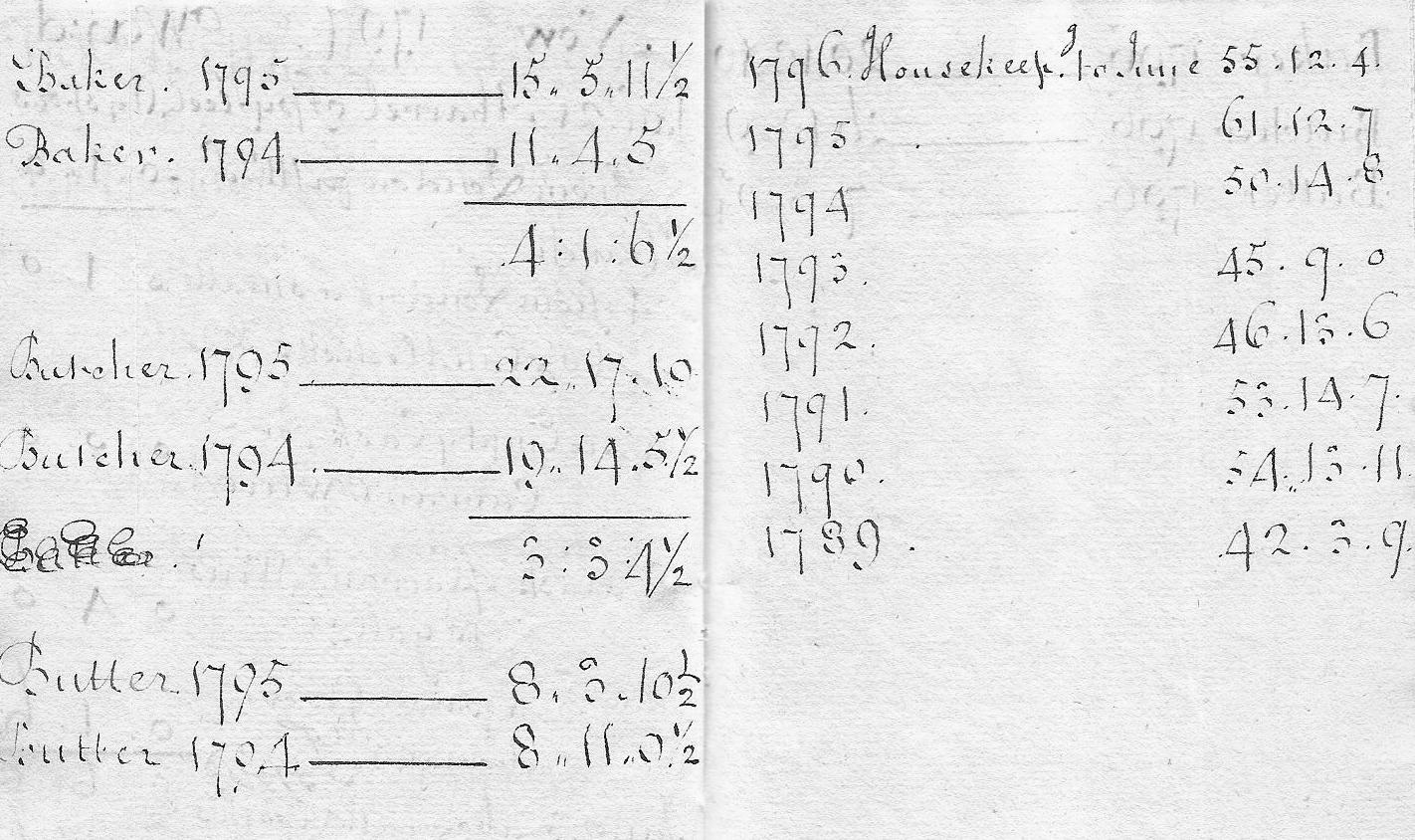1794-5 comparison household expenses 001